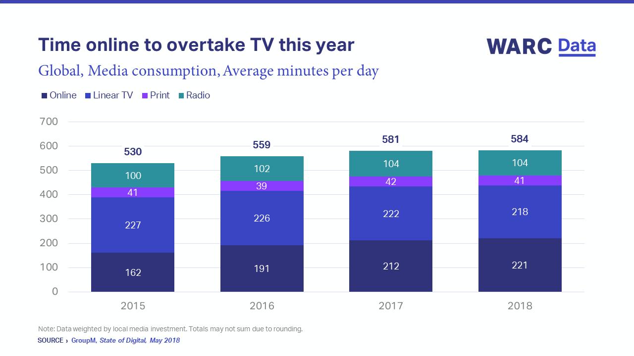 Time Online Vs TV